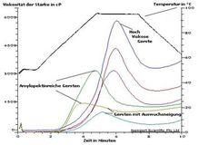 Viskositätskurven bei Gersten in Relation zum Temperaturverlauf über 10 Minuten